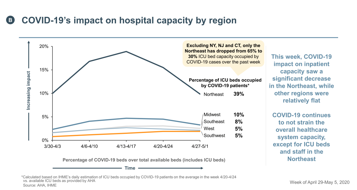 COVID-19 impact on hospital capacity by region
