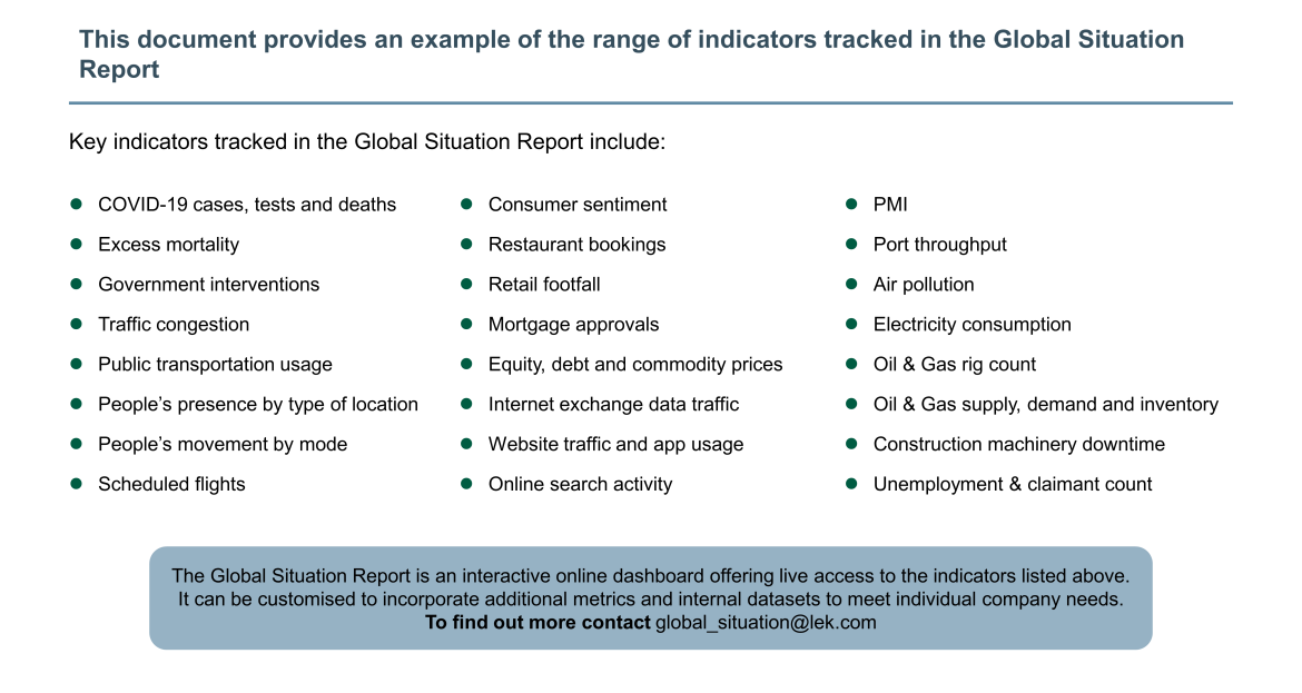 indicator range tracked in global situation report