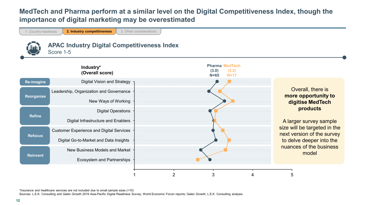 digital competitiveness index for medtech and pharma