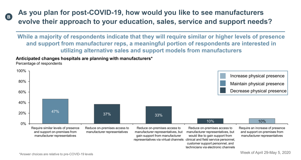 Post-COVID-19 manufacturers education evolution