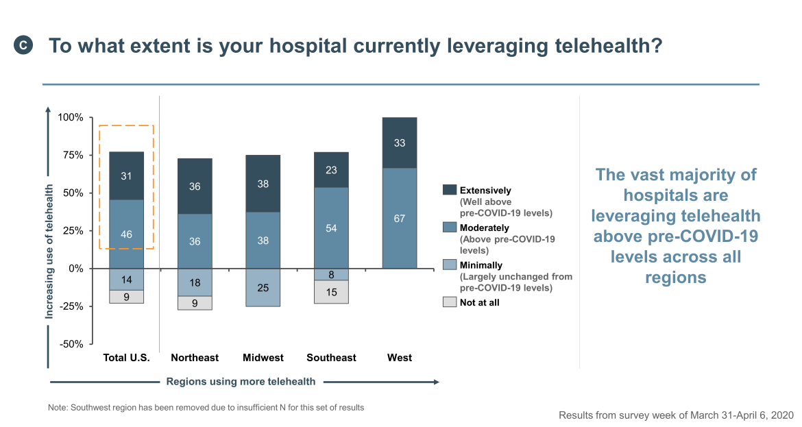hospital use of telehealth