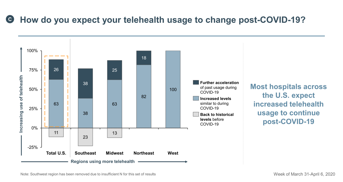 expected usage change in telehealth post COVID-19
