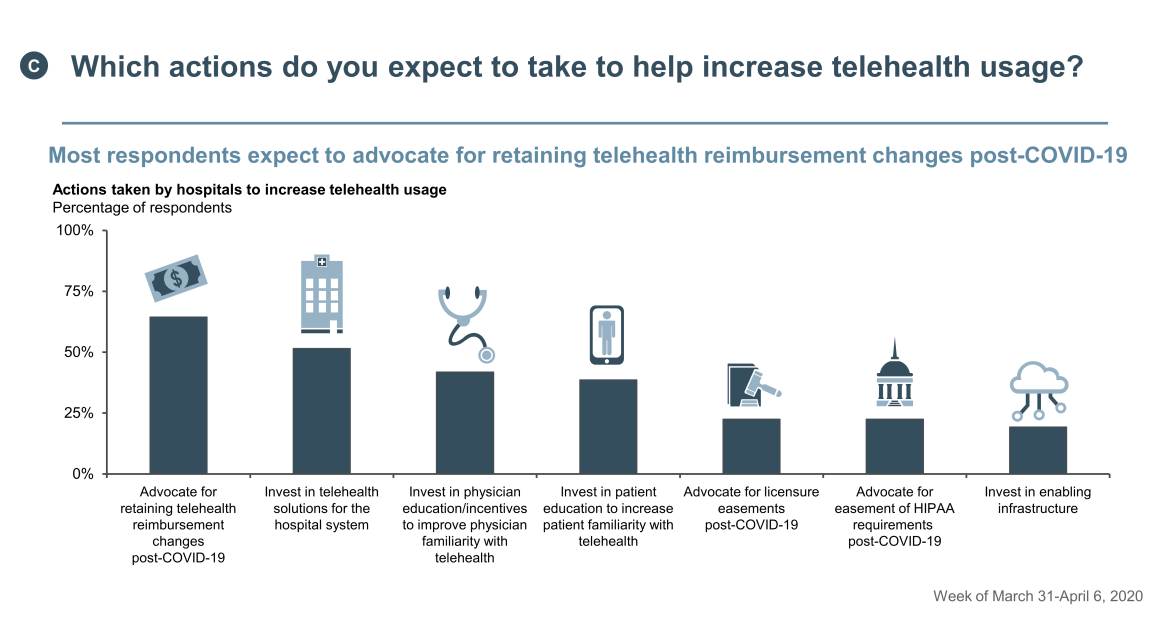 actions to increase telehealth usage