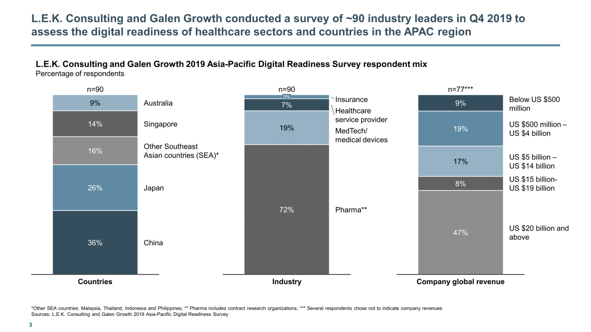 digital readiness survey demographics