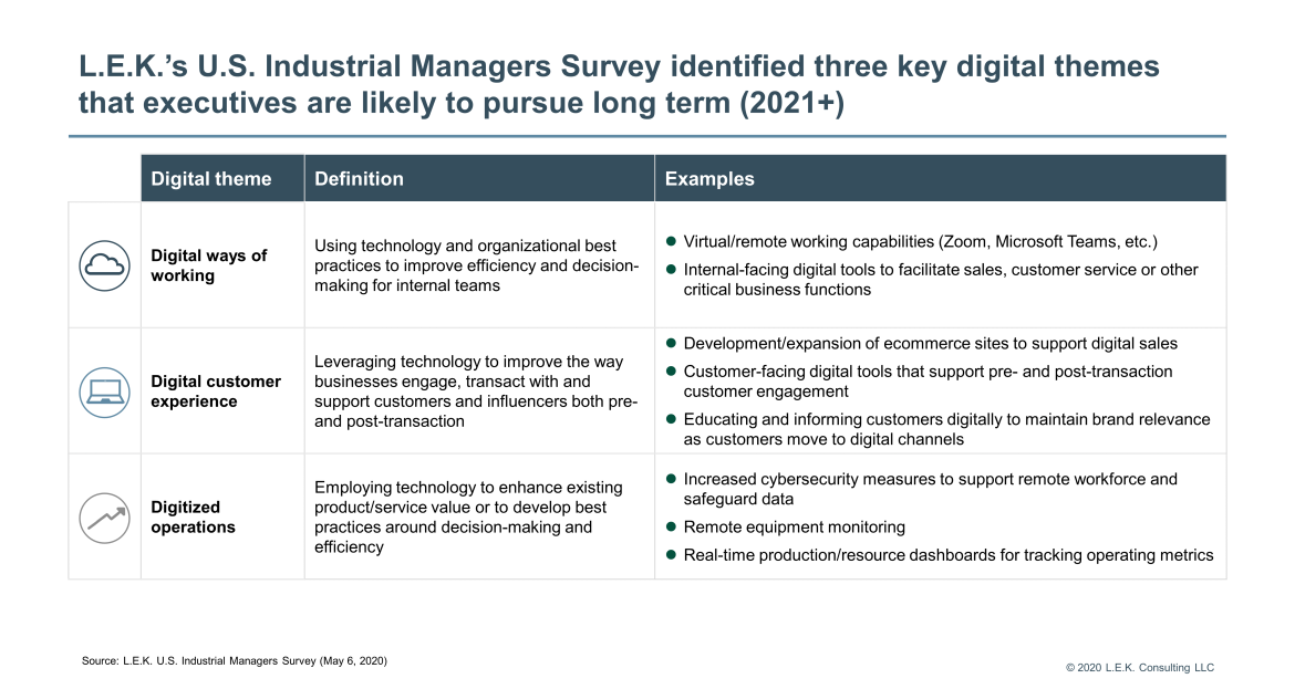 U.S. Industrial Managers Survey