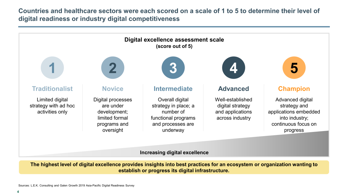 healthcare digital readiness level
