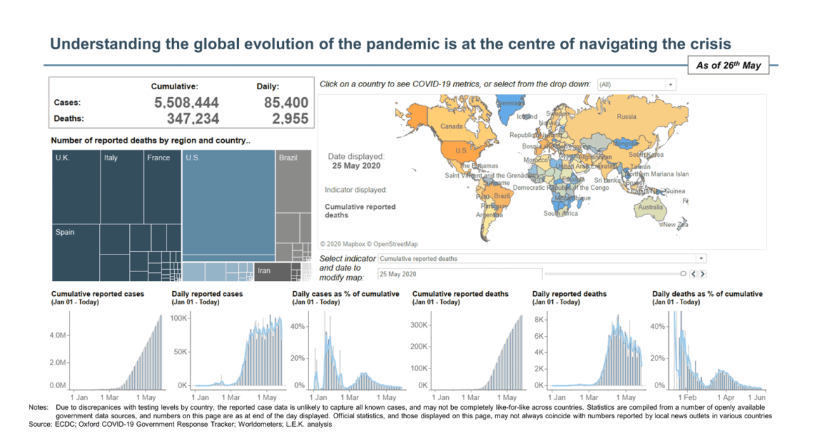 global evolution of the pandemic
