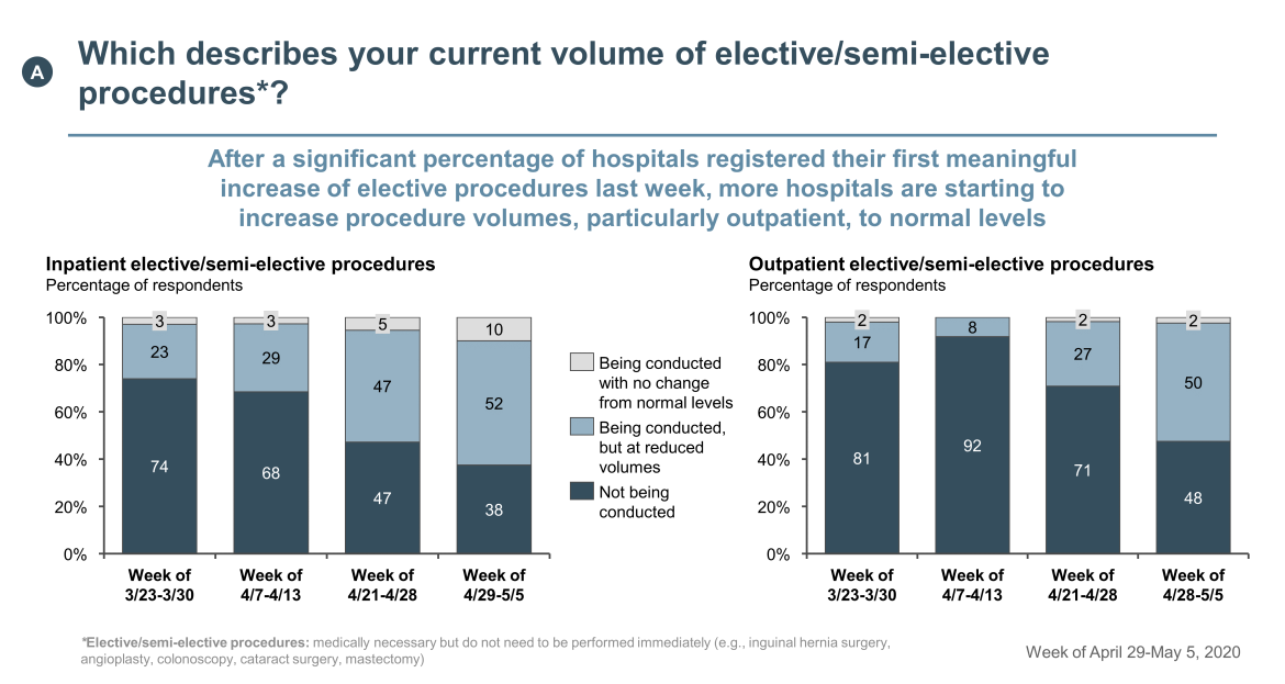 volume of elective procedures