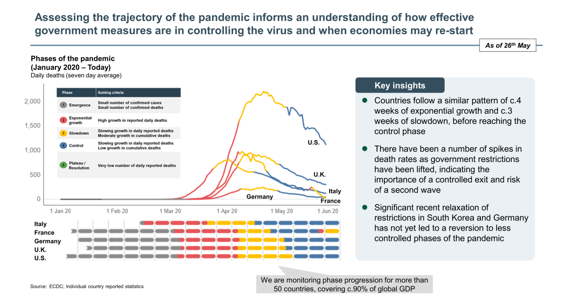 pandemic trajectory assessment