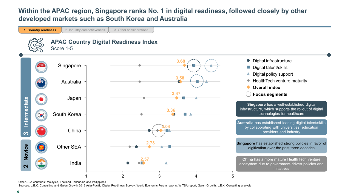 Digital readiness country rankings