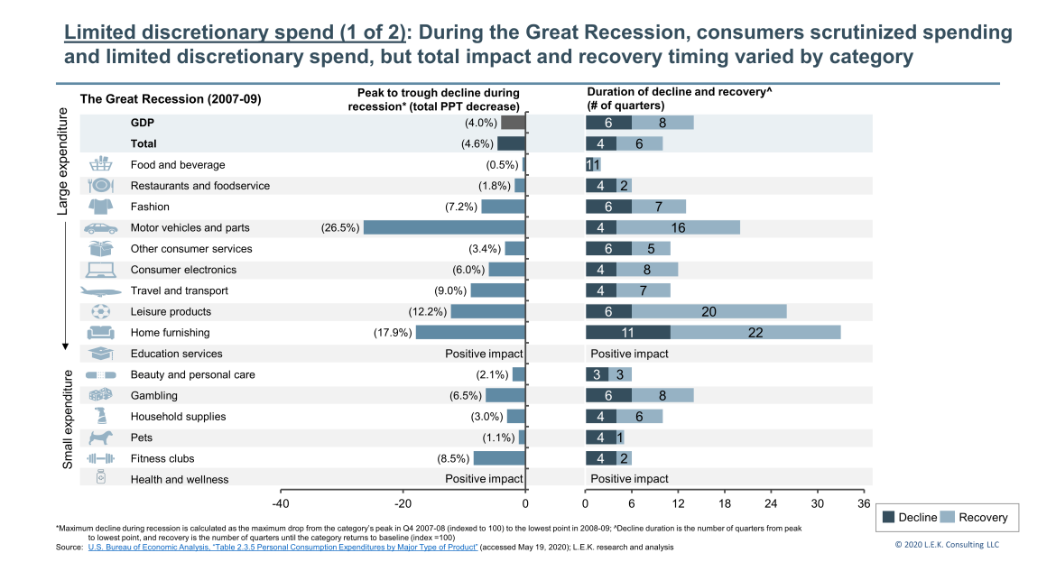 limited consumer discretionary spend