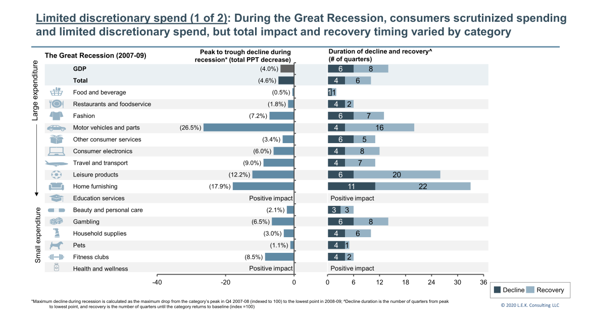 discretionary spending limited for consumers