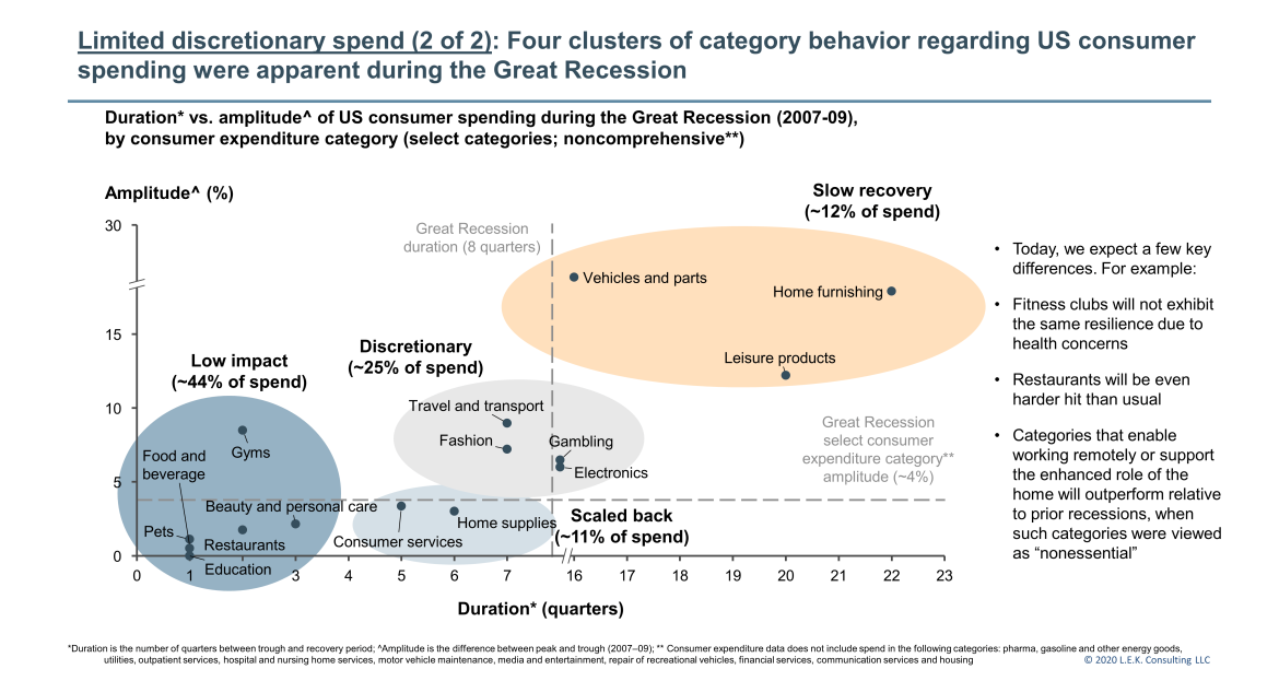 limited consumer discretionary spending