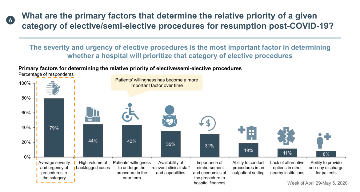 factors on priority for elective procedures