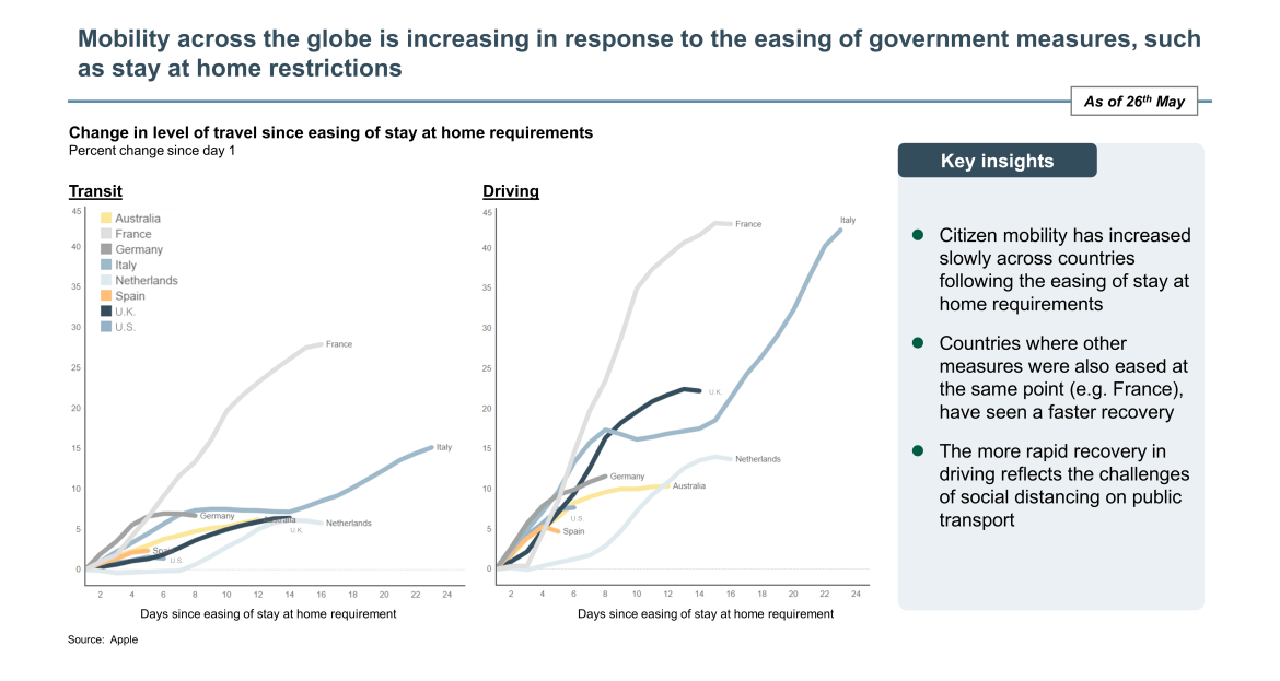 global mobility increasing chart