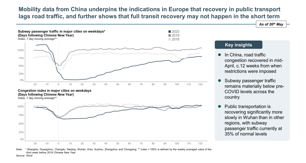 China mobility data on recovery