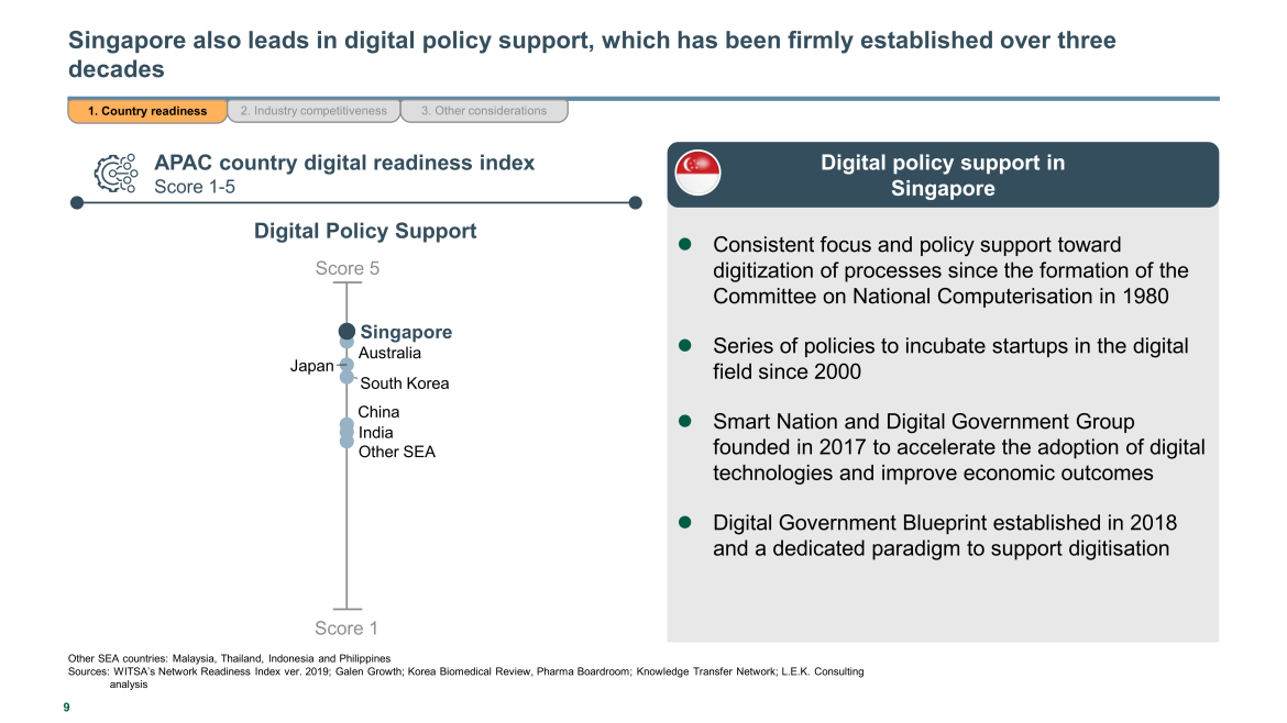 Singapore leads in digital policy support