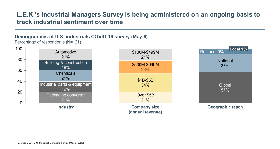 Industrial Managers Survey