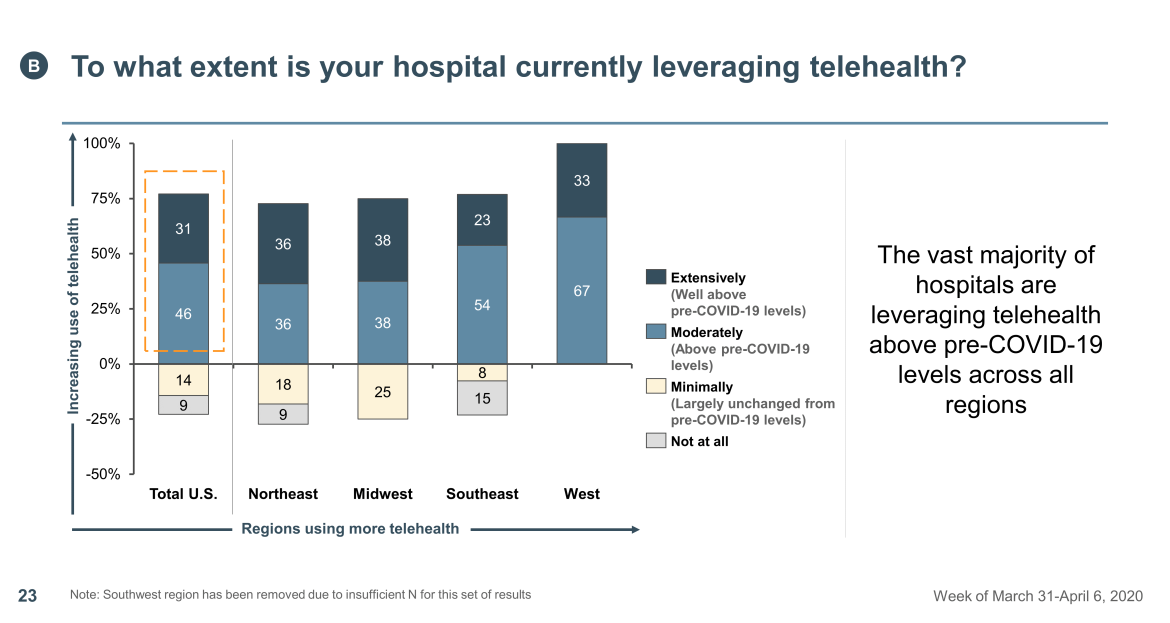 leveraging telehealth