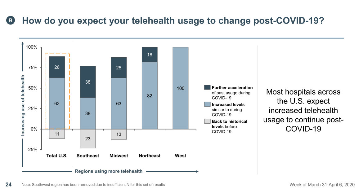 telehealth usage