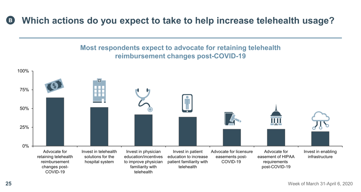 increase telehealth usage