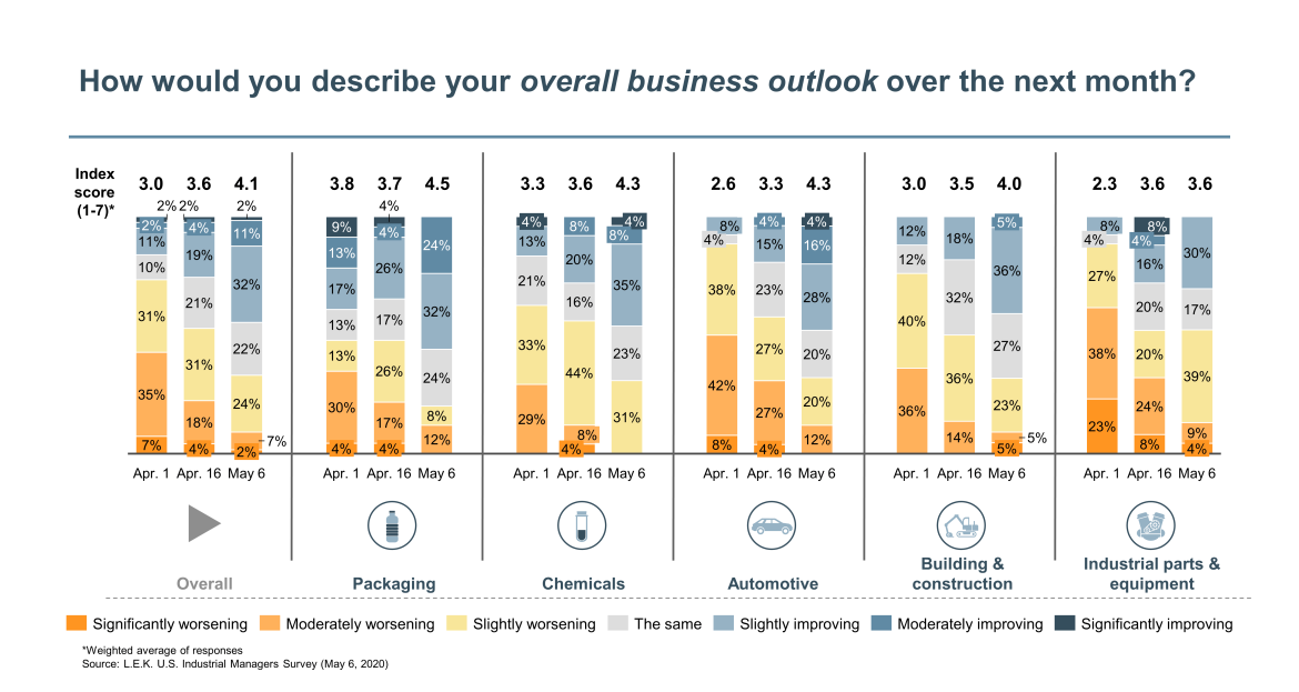 describe your overall business outlook