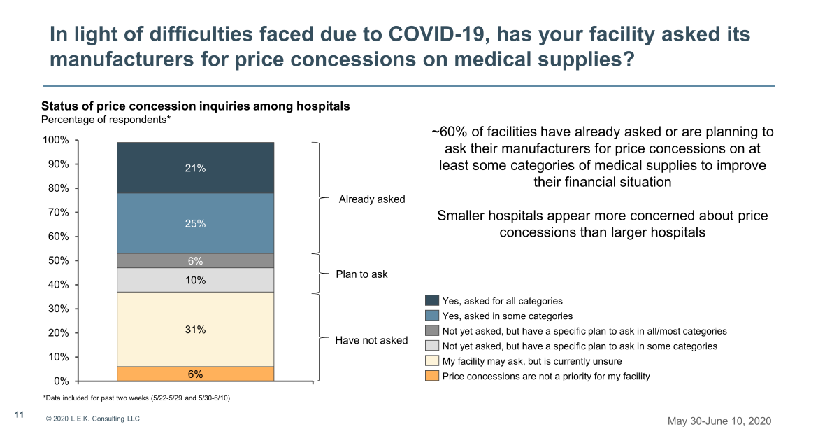 price concessions on medical supplies