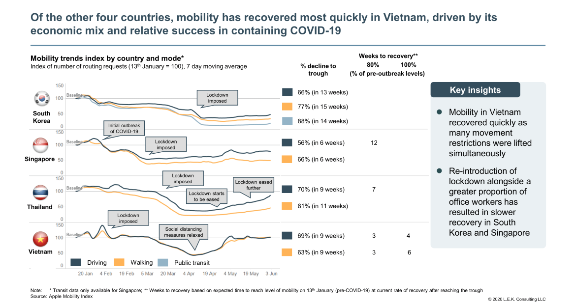 mobility in Vietnam