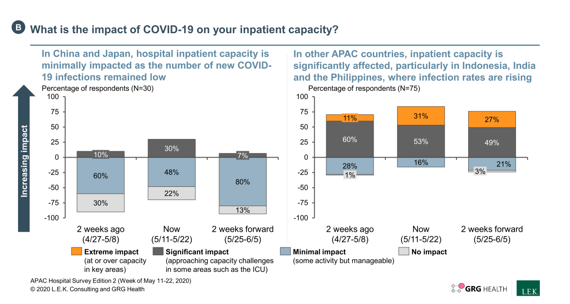 inpatient capacity due to COVID-19