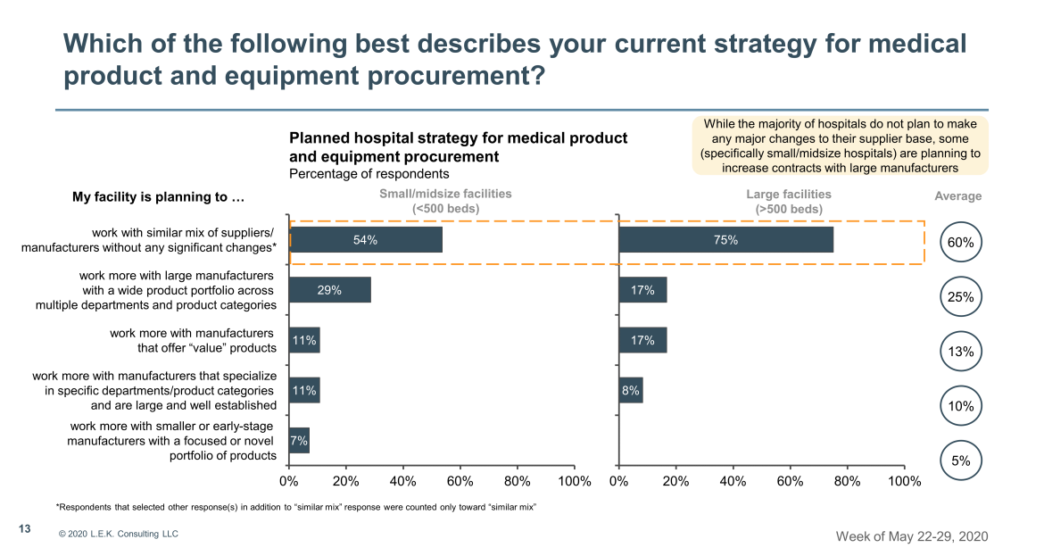 strategy for medical product procurement