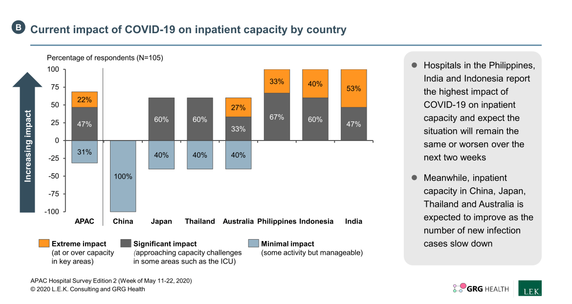 country inpatient capacity due to COVID-19