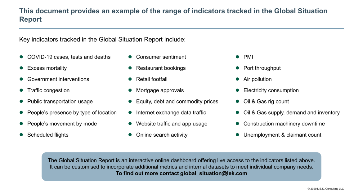 indicators tracked in the Global Situation