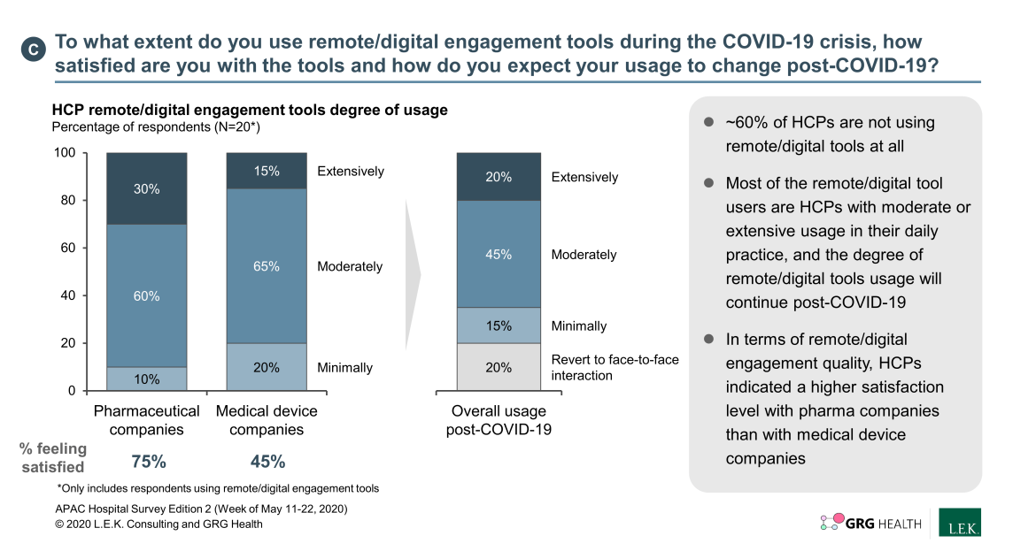 digital engagement tools use during COVID-19