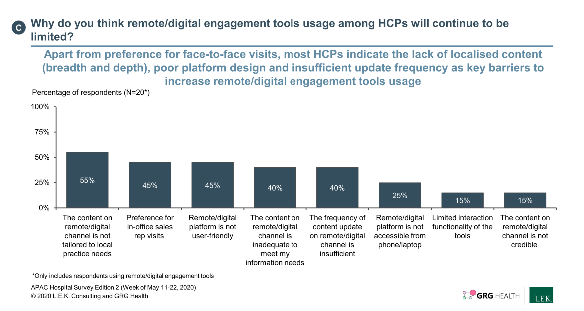 limited HCP digital engagement tool usage