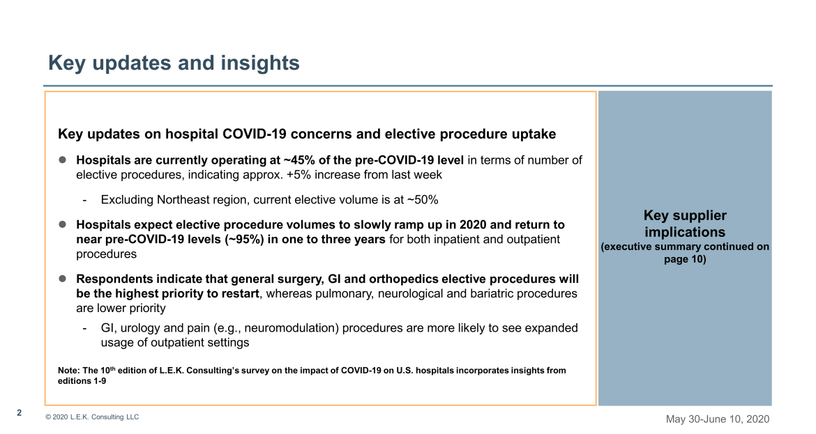 Key updates on hospital COVID-19