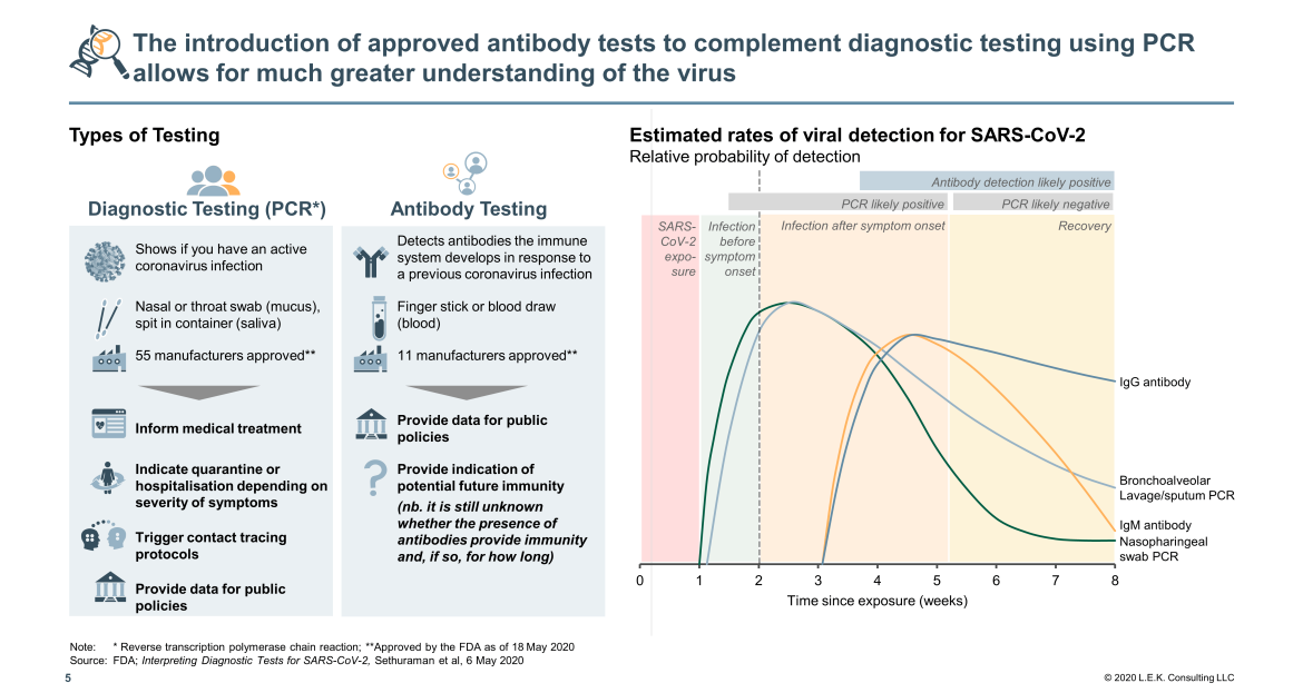 approved antibody tests