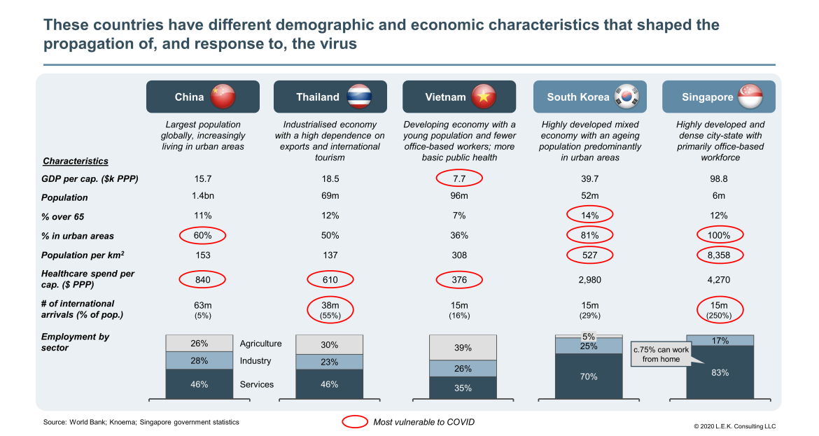 demographic and economic characteristics