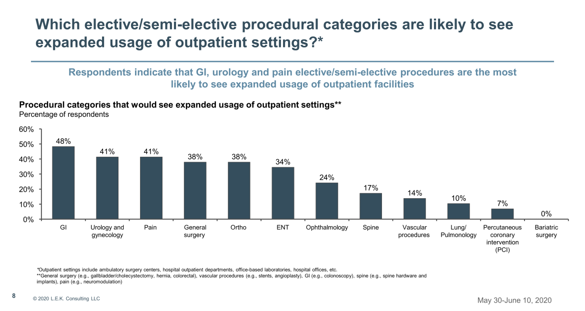 expanded usage of outpatient settings