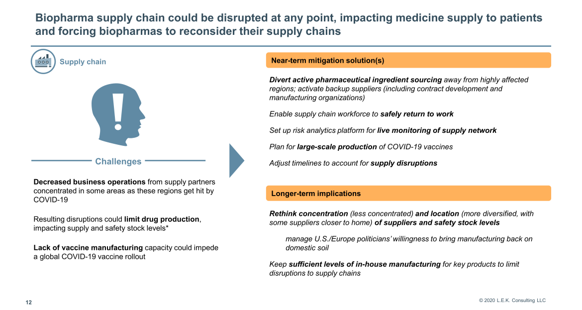 Biopharma supply chain