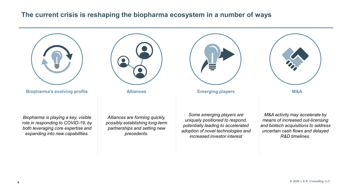 ways reshaping the biopharma ecosystem