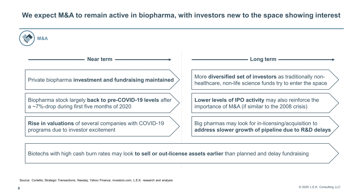 M&A to remain active in biopharma
