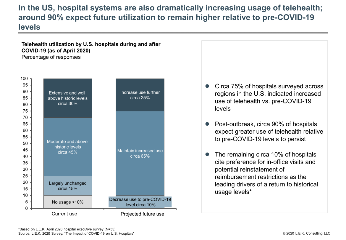 U.S. hospital system usage of telehealth