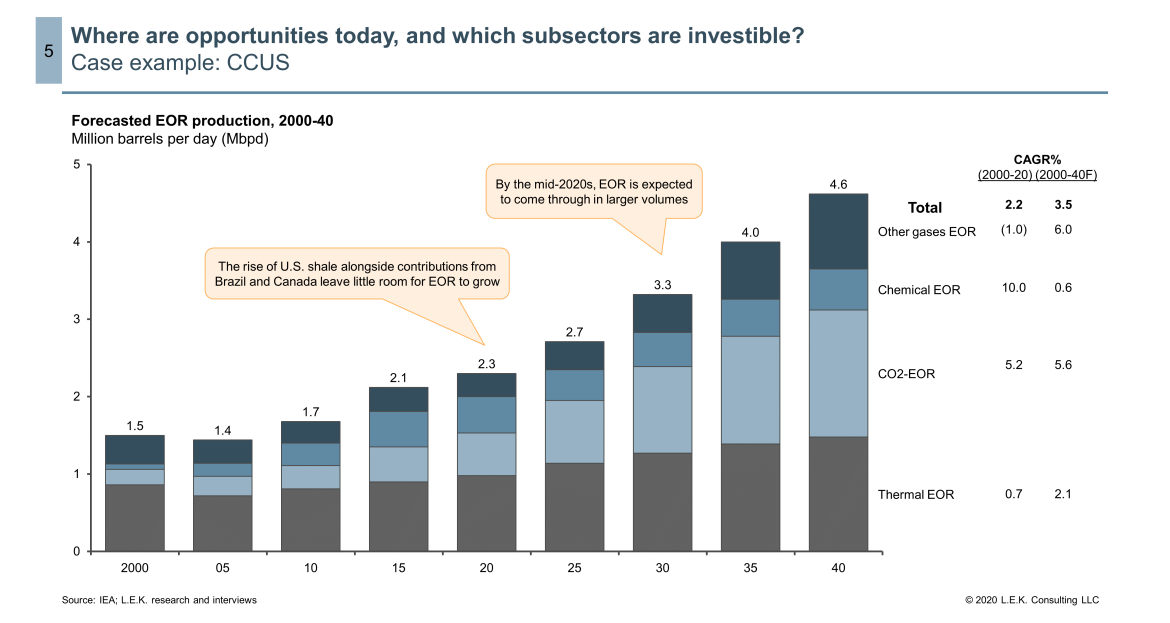 CCUS investable subsectors
