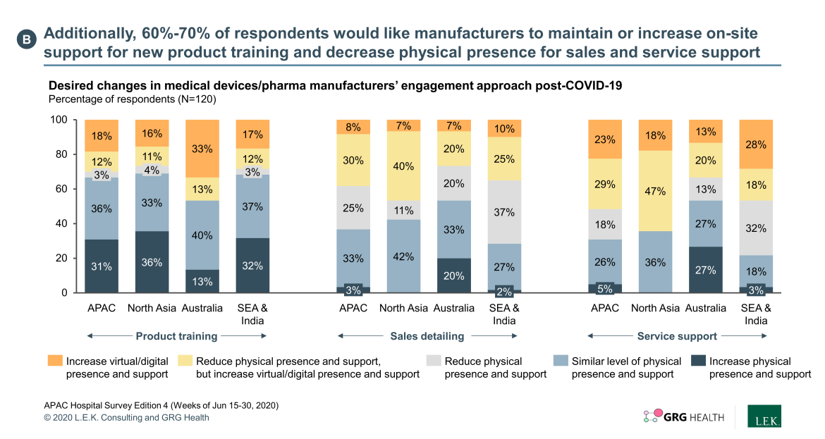 respondents would like manufacturers