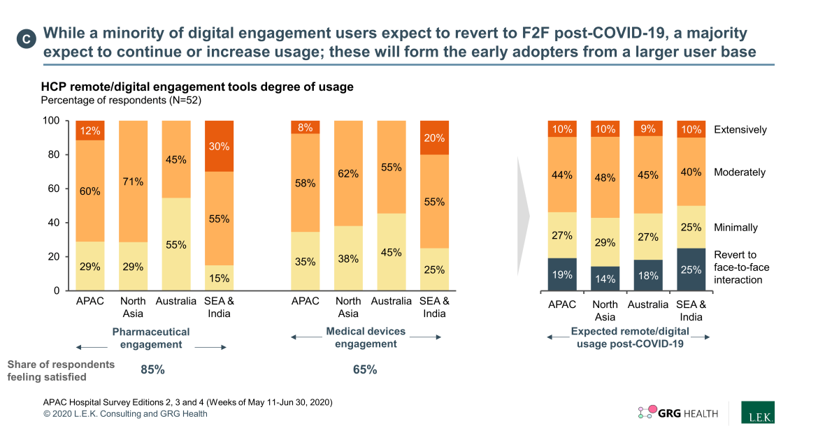 digital engagement users expect