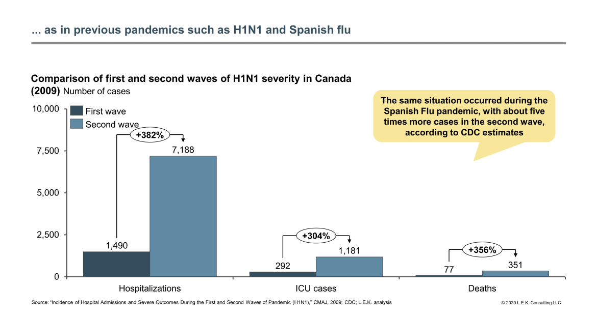 H1N1 severity in Canada