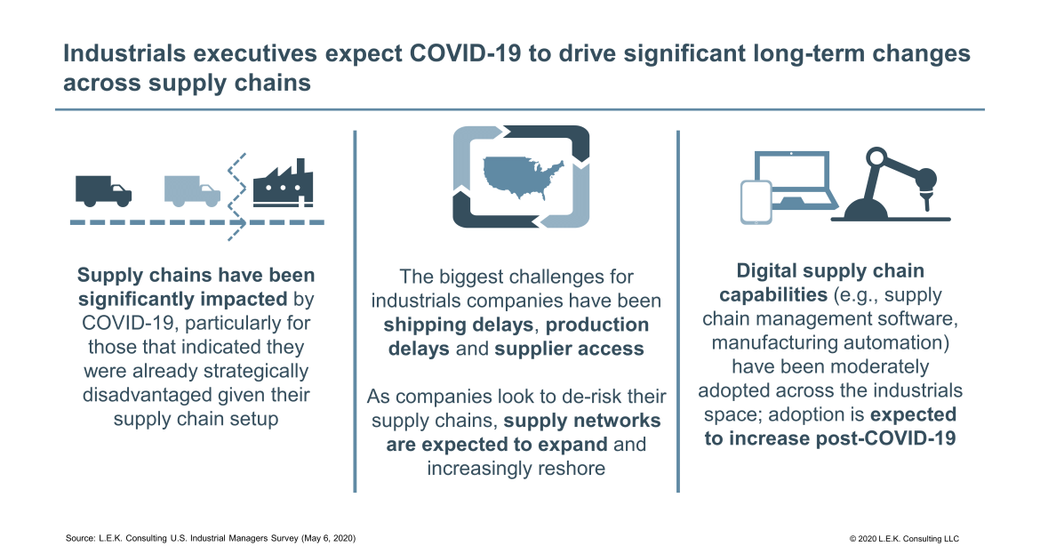 significant long-term changes across supply chains