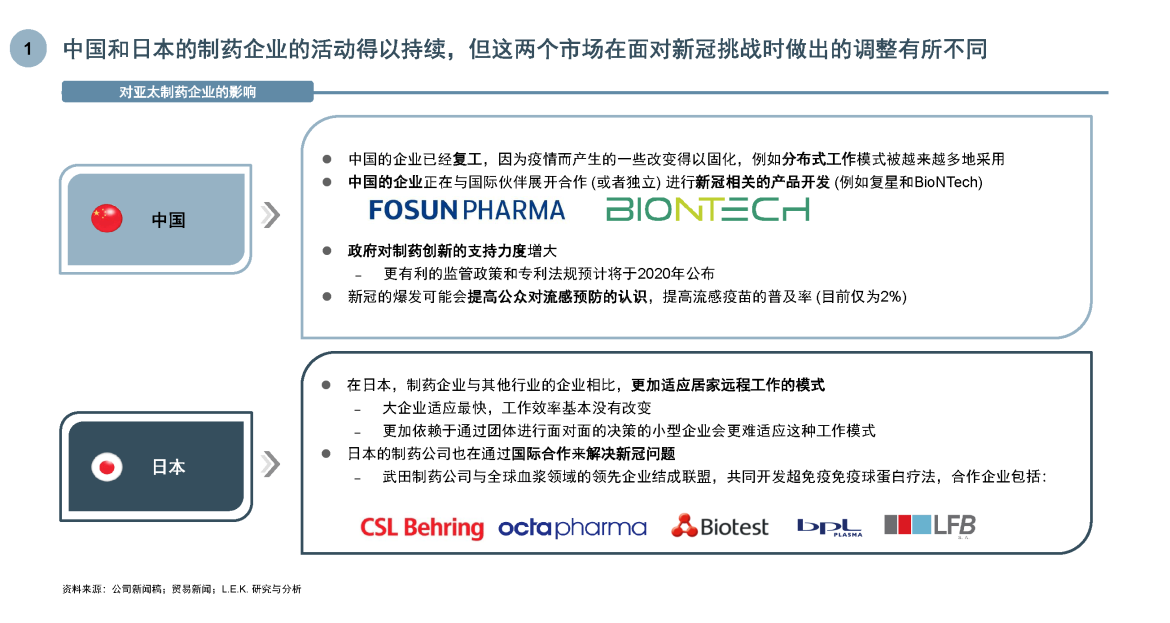 impact on apac pharma