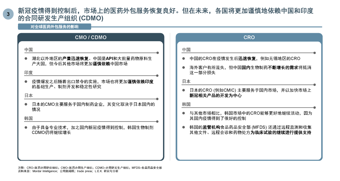 CDMO reliance on APAC