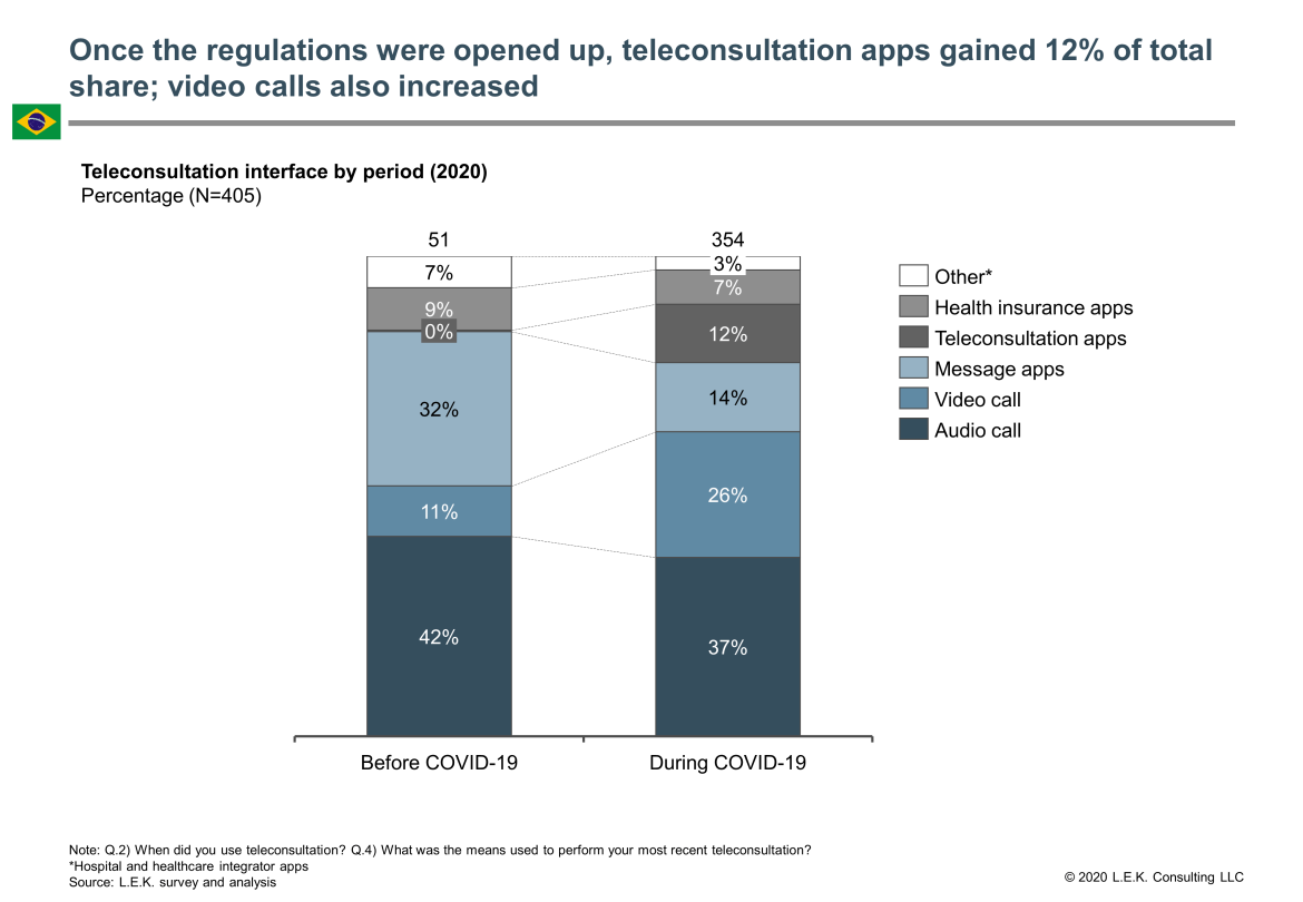 teleconsultation apps gain share